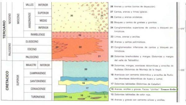 Figura 2.- Fragmento de la leyenda de la Hoja 457, MAGNA 1:50.000 Turégano. Instituto Geológico y Minero de España.
