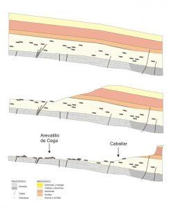 Figura 4.- Esquema simplificado para la interpretación de la mayor concentración de troncos fósiles en localidades de afloramientos de arenas silíceas en zonas llanas, como ocurre en Arevalillo de Cega; respecto a otras localidades donde estas formaciones se ubican en cuestas arenosas de las lastras. Realizado por Andrés Díez-Herrero. Figura 4.- Esquema simplificado para la interpretación de la mayor concentración de troncos fósiles en localidades de afloramientos de arenas silíceas en zonas llanas, como ocurre en Arevalillo de Cega; respecto a otras localidades donde estas formaciones se ubican en cuestas arenosas de las lastras. Realizado por Andrés Díez-Herrero.