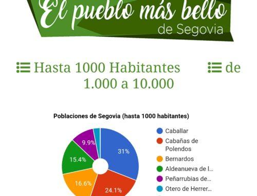 – Caballar, » El Pueblo más bello de Castilla y León 2020 ″.