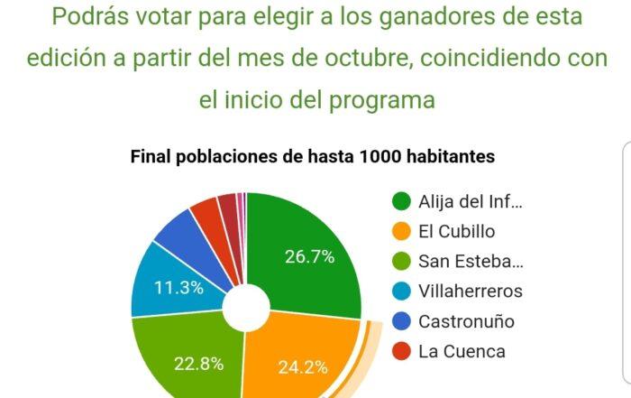 El pueblo más bello 2021 de Castilla y León